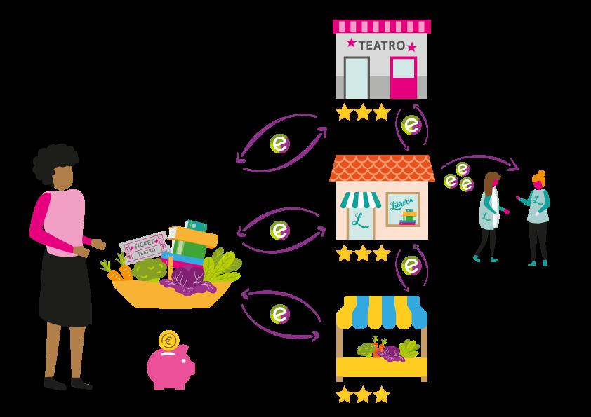 Economía Social: consumo local