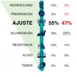 Informe Ipsos: Fases psicologicas del confinamiento por Coronavirus España
